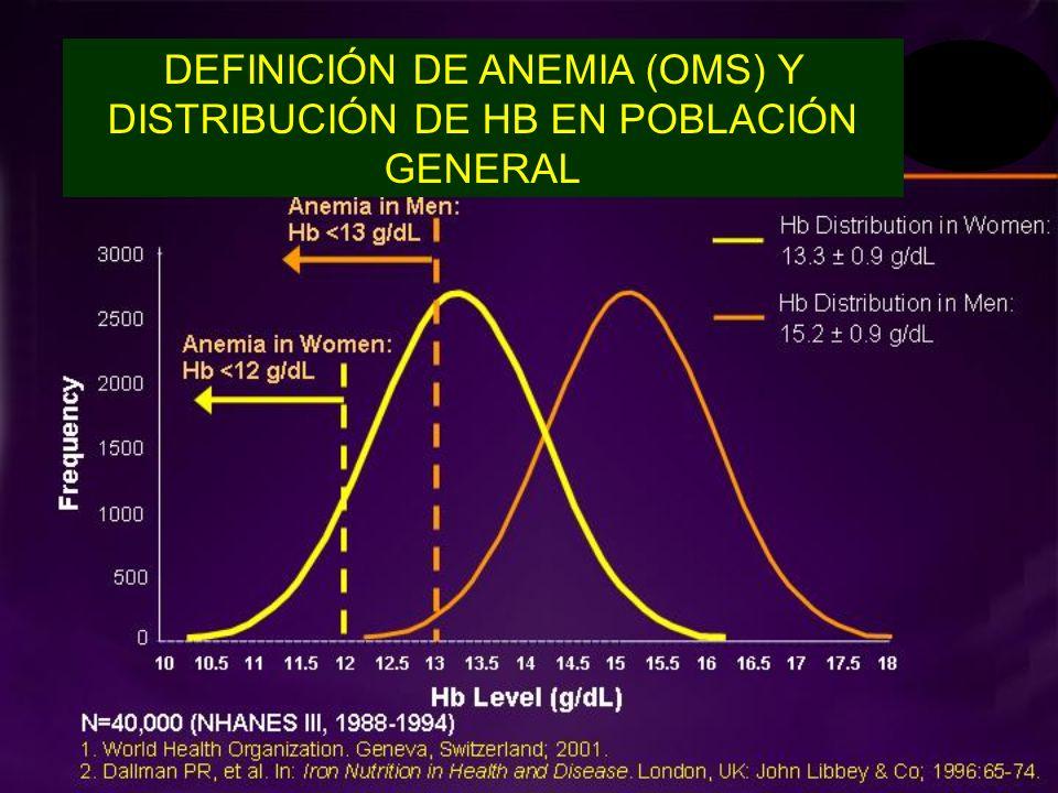 DEFINICIÓN DE ANEMIA (OMS) Y DISTRIBUCIÓN DE HB EN POBLACIÓN GENERAL
