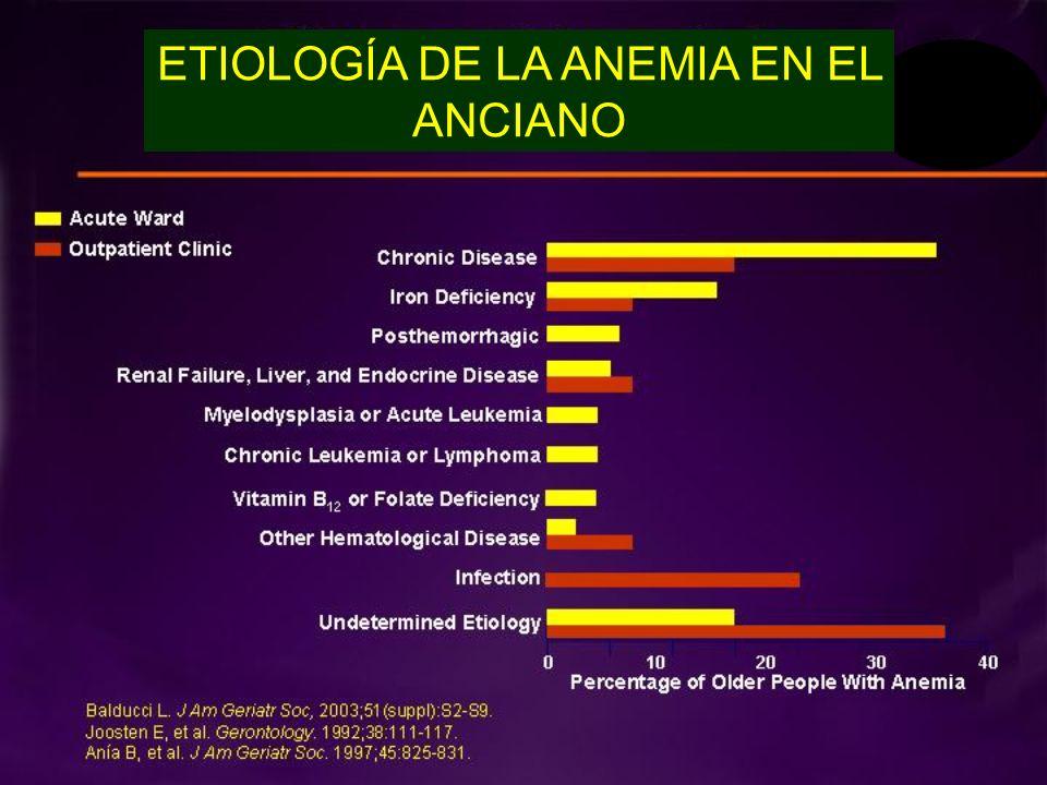 ETIOLOGÍA DE LA ANEMIA EN EL ANCIANO