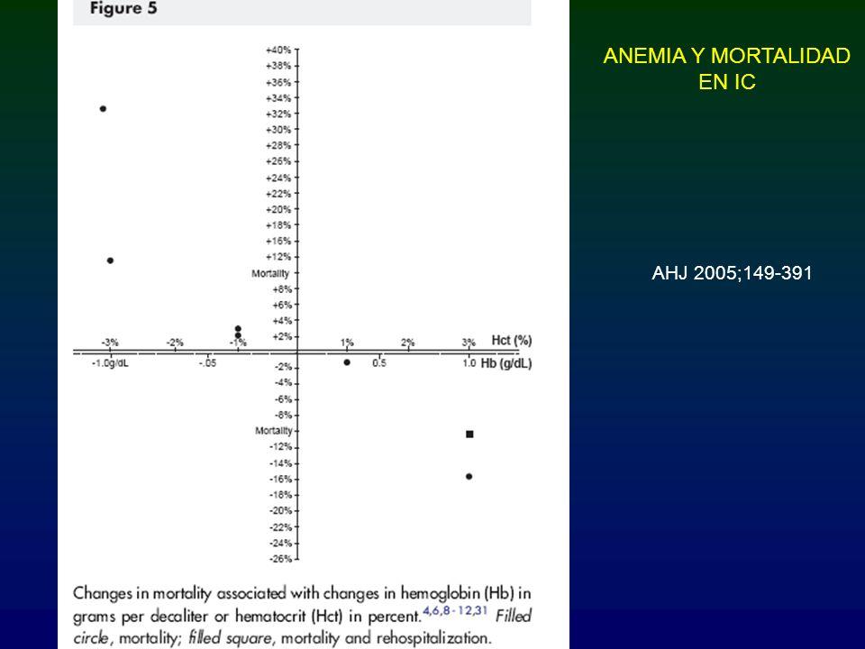 ANEMIA Y MORTALIDAD EN IC