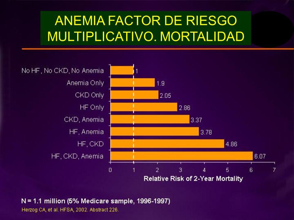 ANEMIA FACTOR DE RIESGO MULTIPLICATIVO. MORTALIDAD