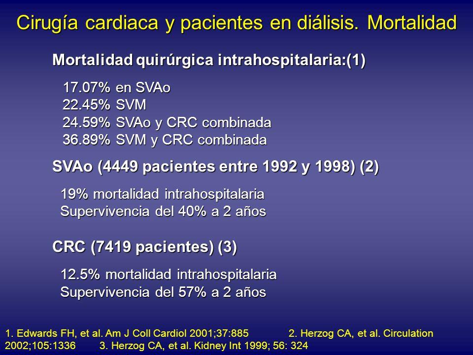 Cirugía cardiaca y pacientes en diálisis. Mortalidad