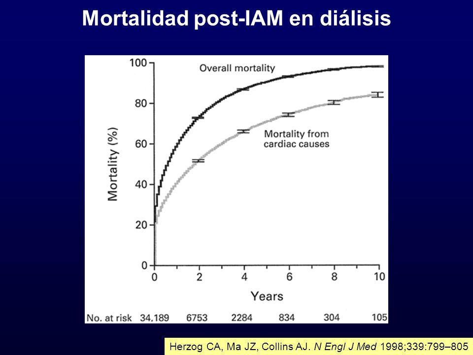 Mortalidad post-IAM en diálisis