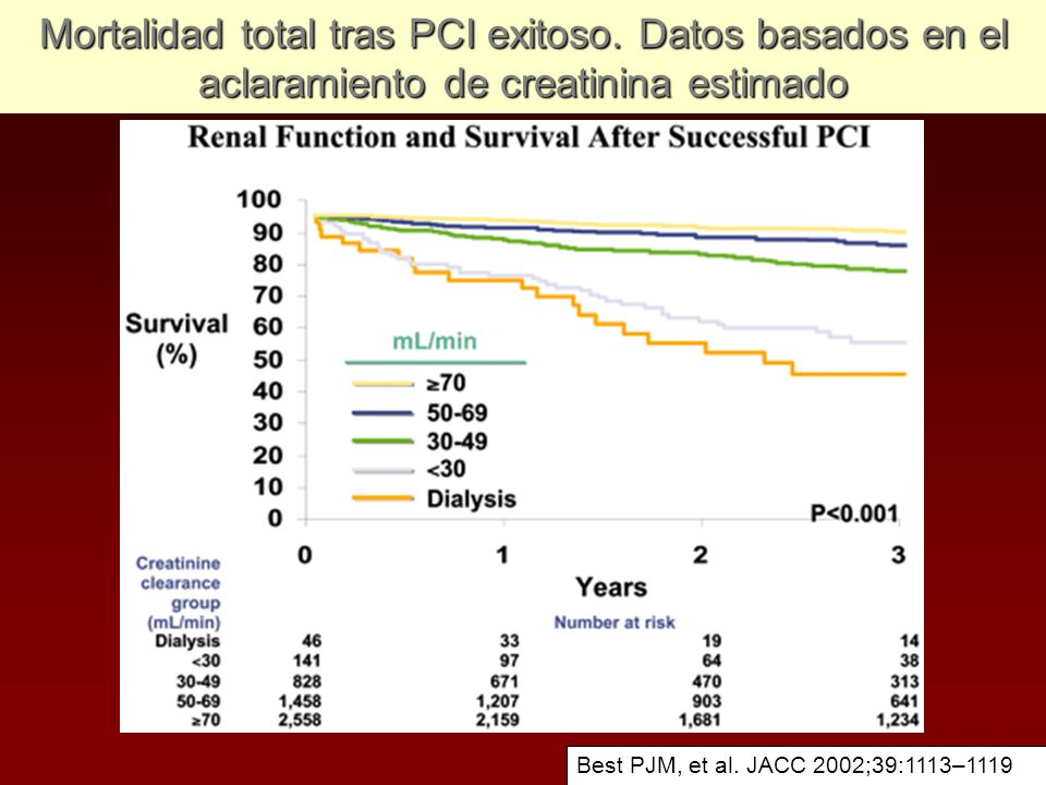 Mortalidad total tras PCI exitoso