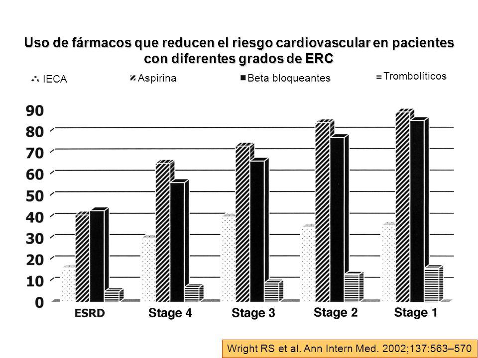 Uso de fármacos que reducen el riesgo cardiovascular en pacientes con diferentes grados de ERC