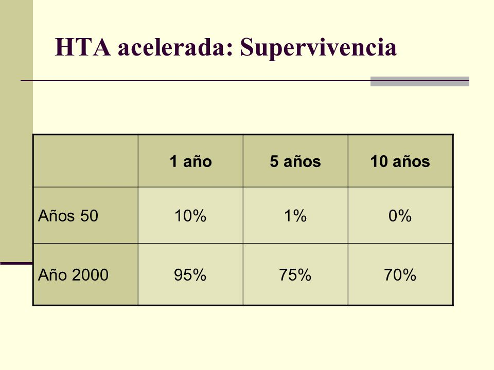 HTA acelerada: Supervivencia