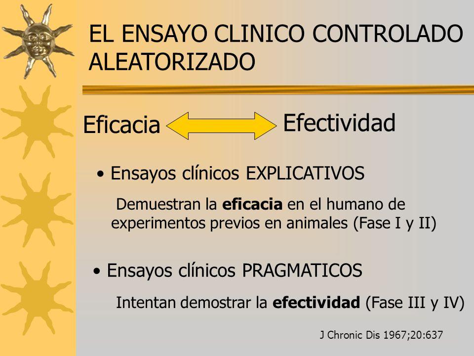 EL ENSAYO CLINICO CONTROLADO ALEATORIZADO
