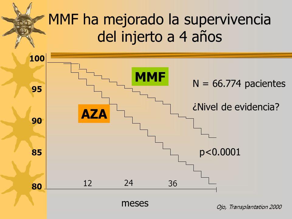 MMF ha mejorado la supervivencia del injerto a 4 años