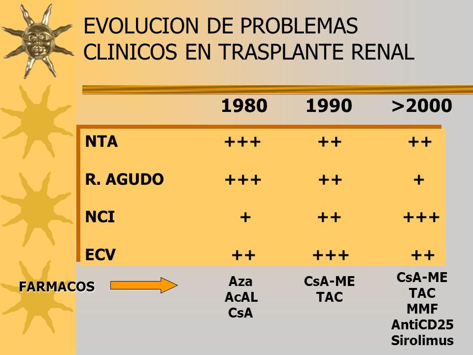 EVOLUCION DE PROBLEMAS CLINICOS EN TRASPLANTE RENAL