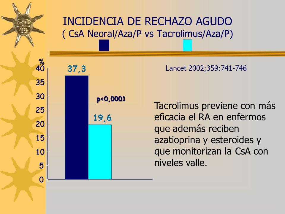 INCIDENCIA DE RECHAZO AGUDO ( CsA Neoral/Aza/P vs Tacrolimus/Aza/P)