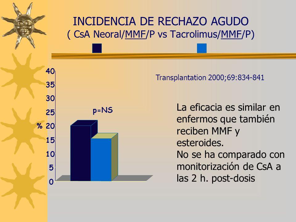 INCIDENCIA DE RECHAZO AGUDO ( CsA Neoral/MMF/P vs Tacrolimus/MMF/P)