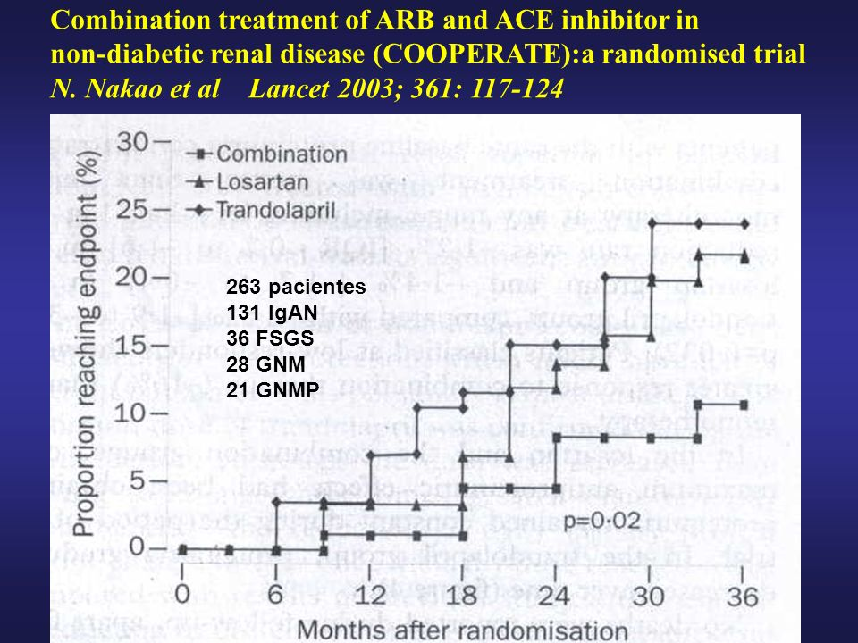 Combination treatment of ARB and ACE inhibitor in