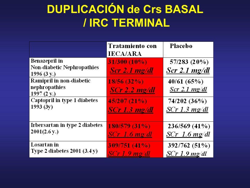 DUPLICACIÓN de Crs BASAL / IRC TERMINAL