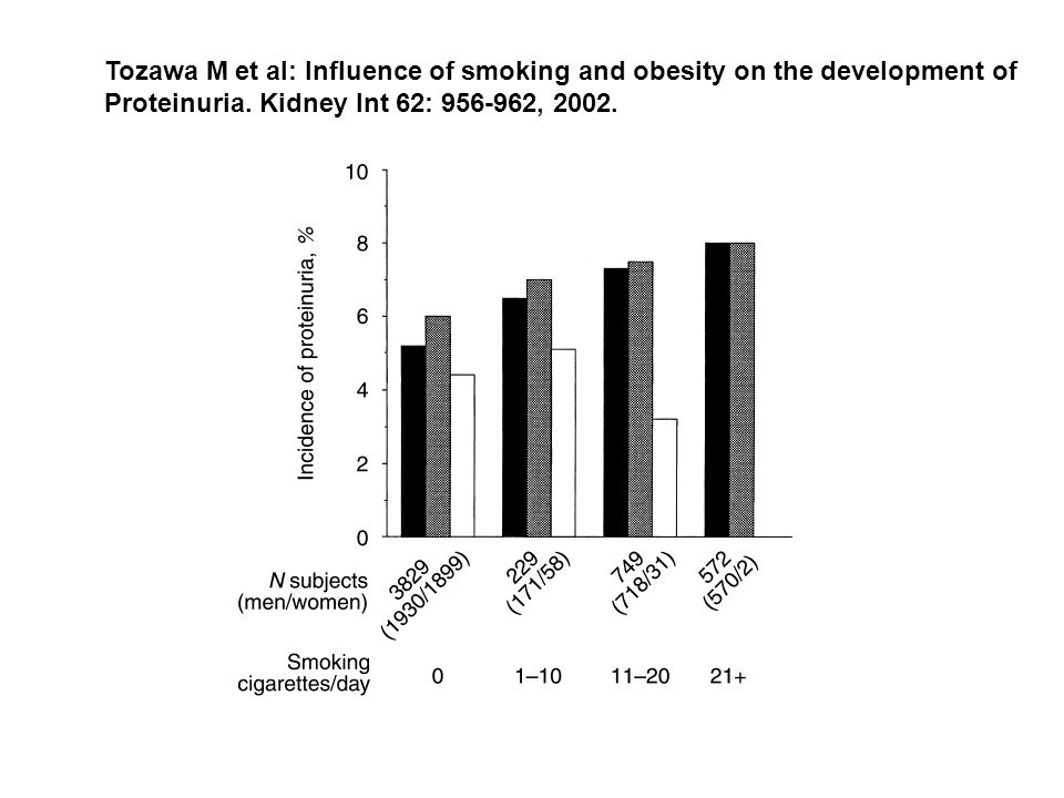 Tozawa M et al: Influence of smoking and obesity on the development of