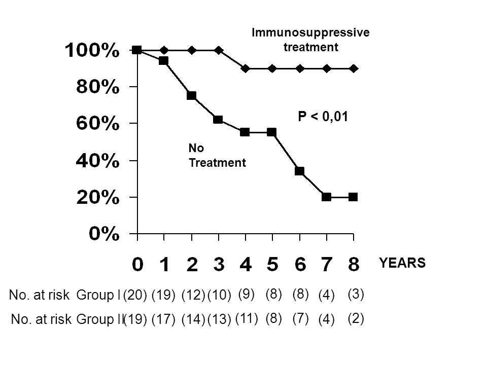 Immunosuppressive treatment