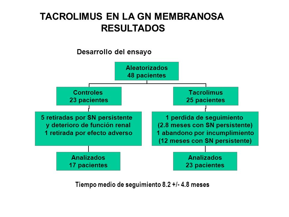 TACROLIMUS EN LA GN MEMBRANOSA RESULTADOS