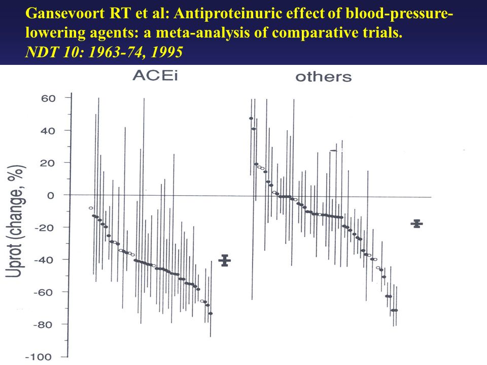 Gansevoort RT et al: Antiproteinuric effect of blood-pressure-