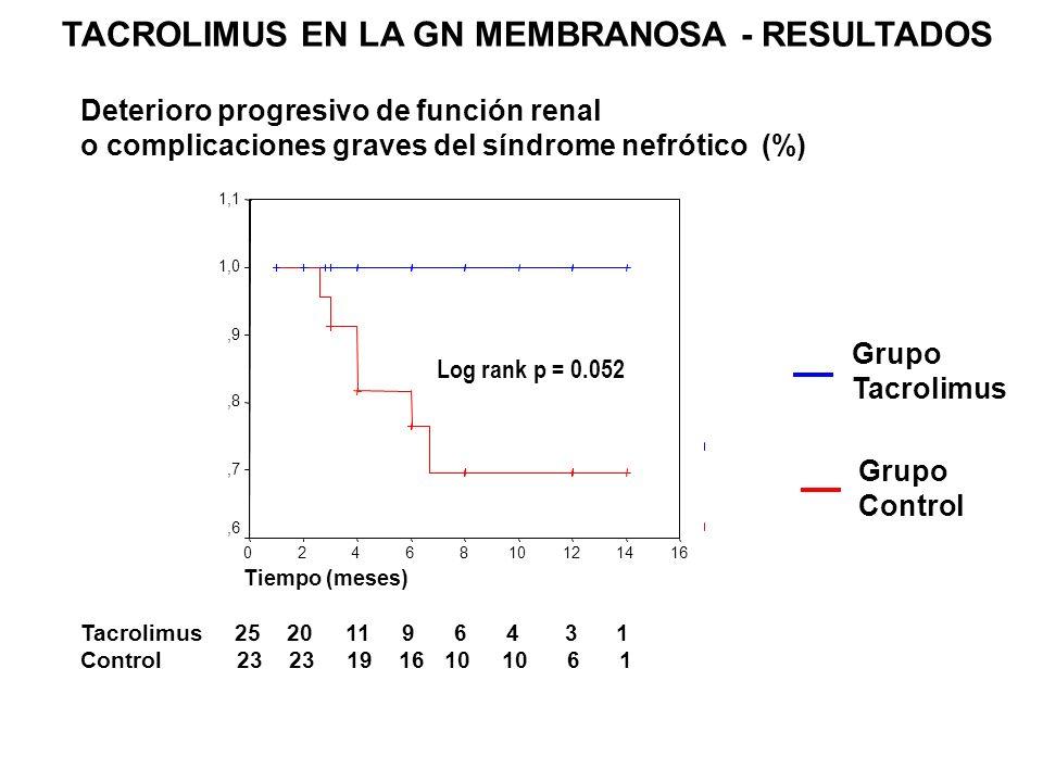 TACROLIMUS EN LA GN MEMBRANOSA - RESULTADOS