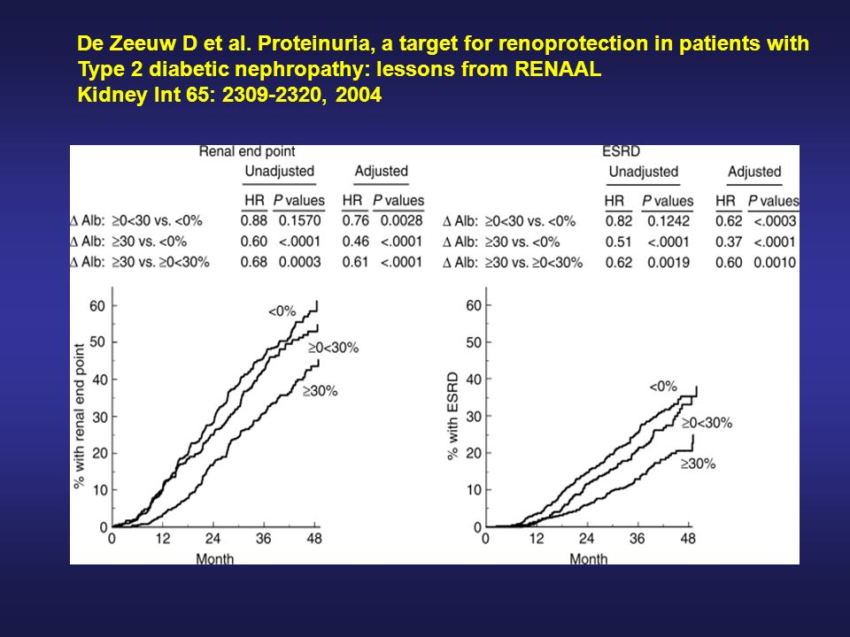 De Zeeuw D et al. Proteinuria, a target for renoprotection in patients with