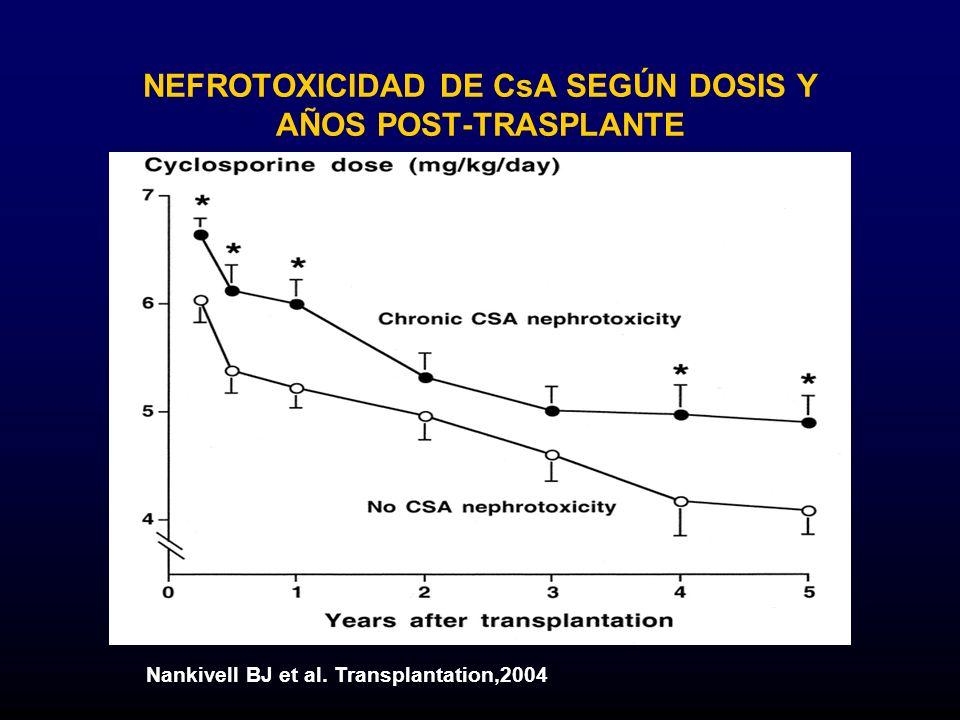 NEFROTOXICIDAD DE CsA SEGÚN DOSIS Y AÑOS POST-TRASPLANTE