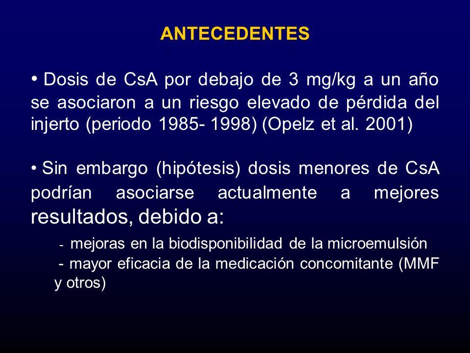 - mejoras en la biodisponibilidad de la microemulsión