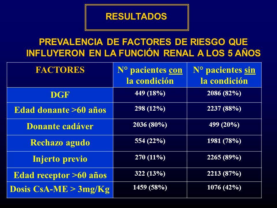 N° pacientes con la condición N° pacientes sin la condición DGF