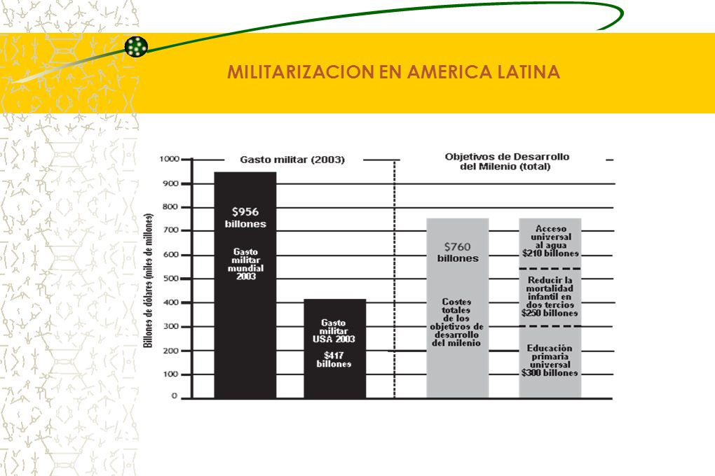 MILITARIZACION EN AMERICA LATINA