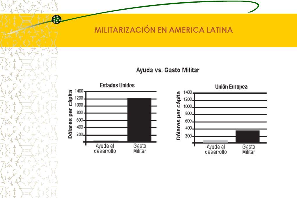 MILITARIZACIÓN EN AMERICA LATINA