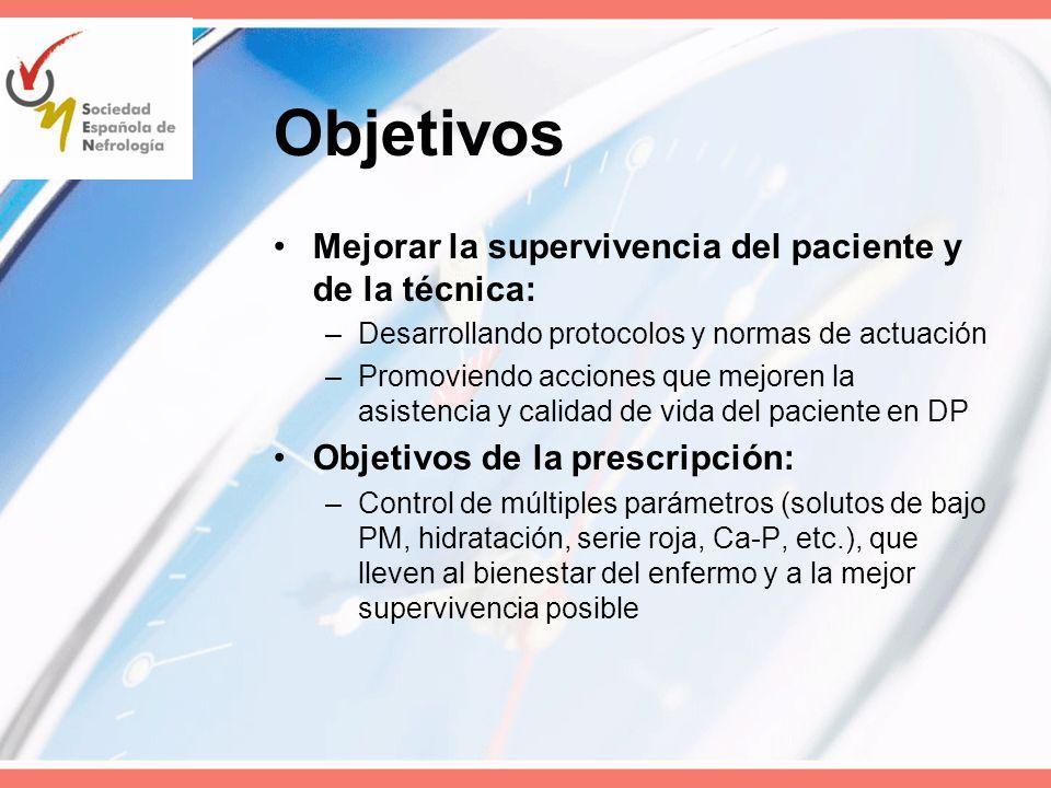 Objetivos Mejorar la supervivencia del paciente y de la técnica: