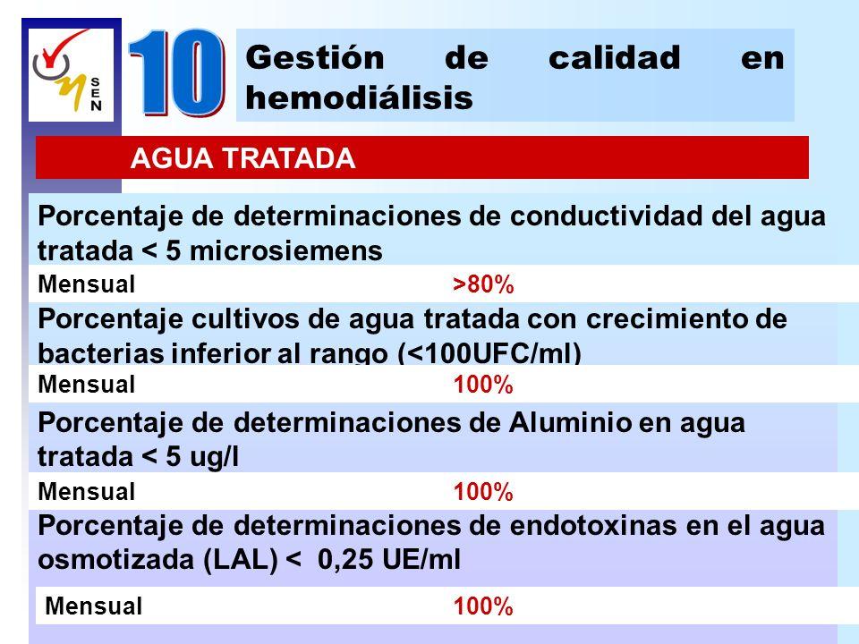 10 Gestión de calidad en hemodiálisis AGUA TRATADA