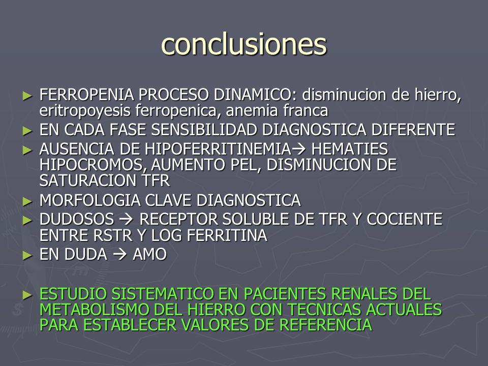 conclusiones FERROPENIA PROCESO DINAMICO: disminucion de hierro, eritropoyesis ferropenica, anemia franca.