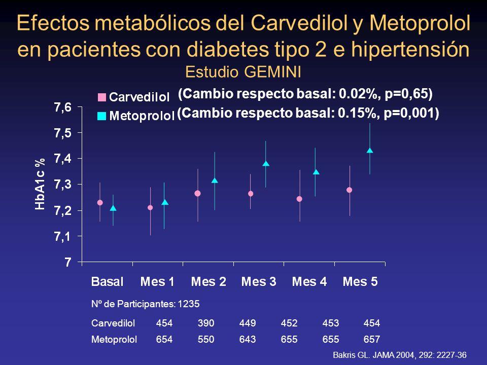 Efectos metabólicos del Carvedilol y Metoprolol en pacientes con diabetes tipo 2 e hipertensión Estudio GEMINI