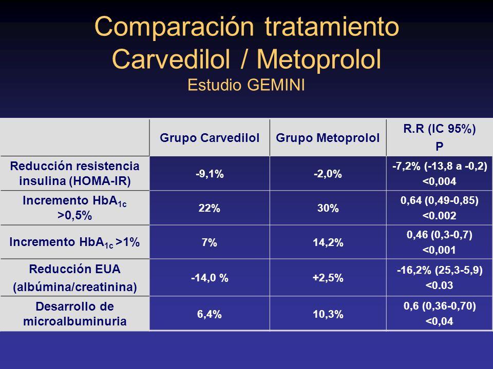 Comparación tratamiento Carvedilol / Metoprolol Estudio GEMINI