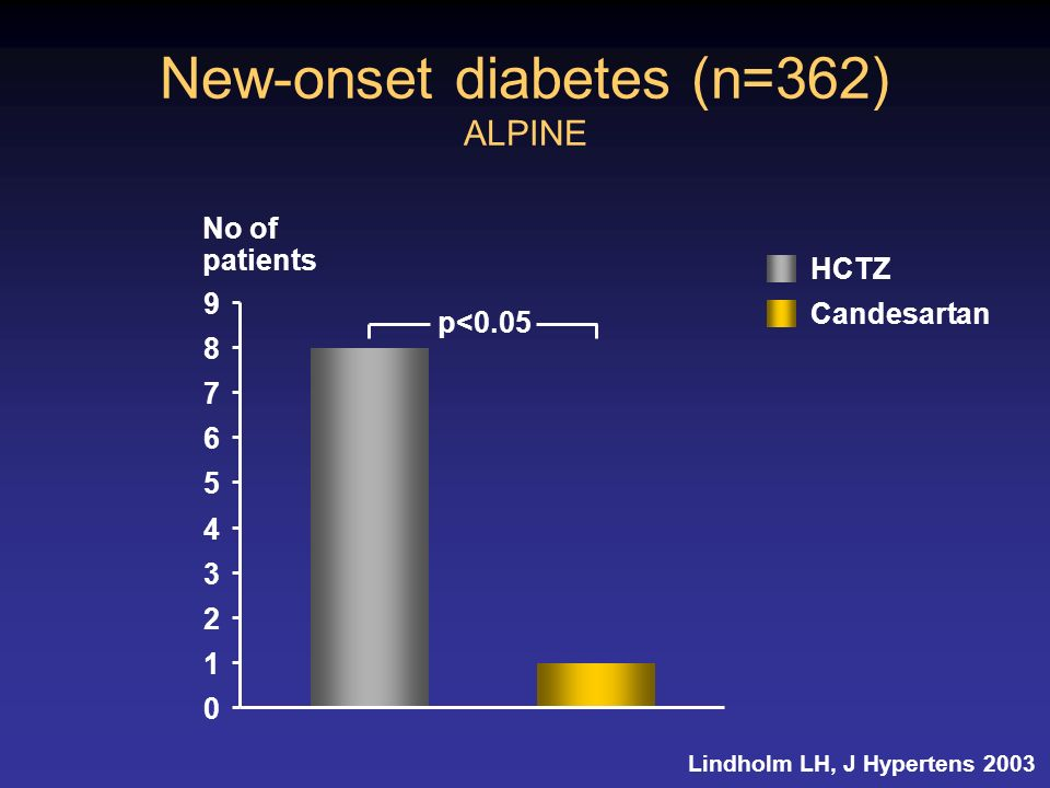 New-onset diabetes (n=362) ALPINE