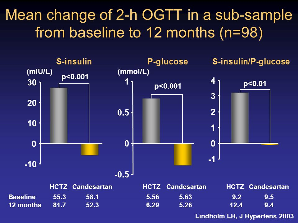 Mean change of 2-h OGTT in a sub-sample from baseline to 12 months (n=98)