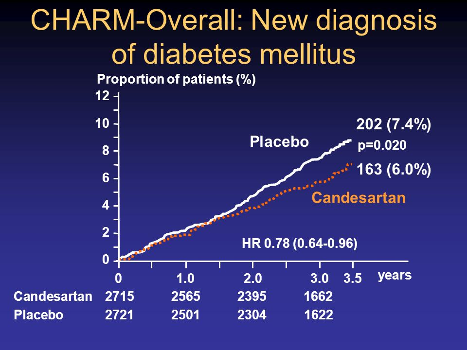 CHARM-Overall: New diagnosis of diabetes mellitus