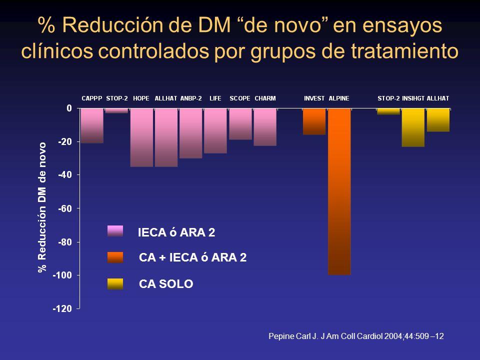 % Reducción de DM de novo en ensayos clínicos controlados por grupos de tratamiento