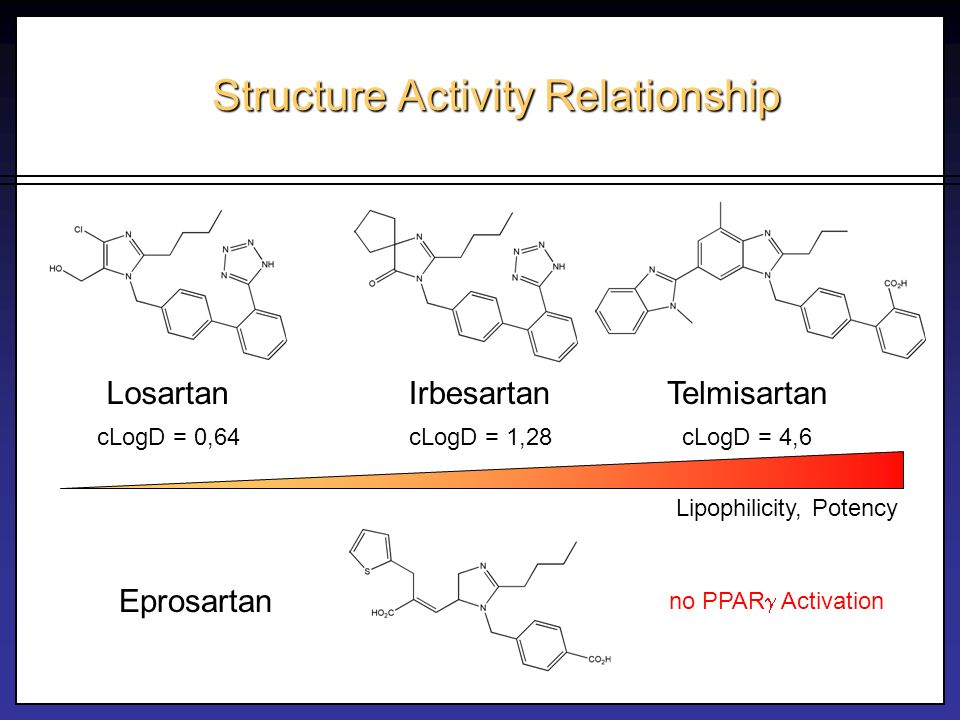 structure activity relationship of thiazide diuretics examples
