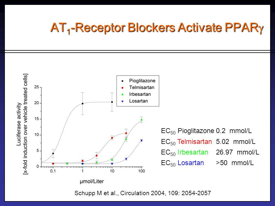 AT1-Receptor Blockers Activate PPAR
