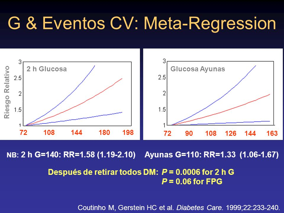 G & Eventos CV: Meta-Regression