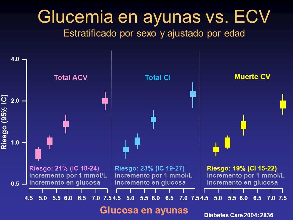 Glucemia en ayunas vs. ECV Estratificado por sexo y ajustado por edad