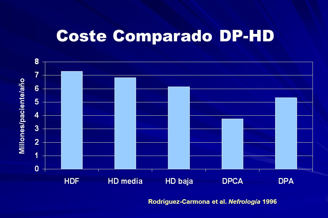 Coste Comparado DP-HD Millones/paciente/año
