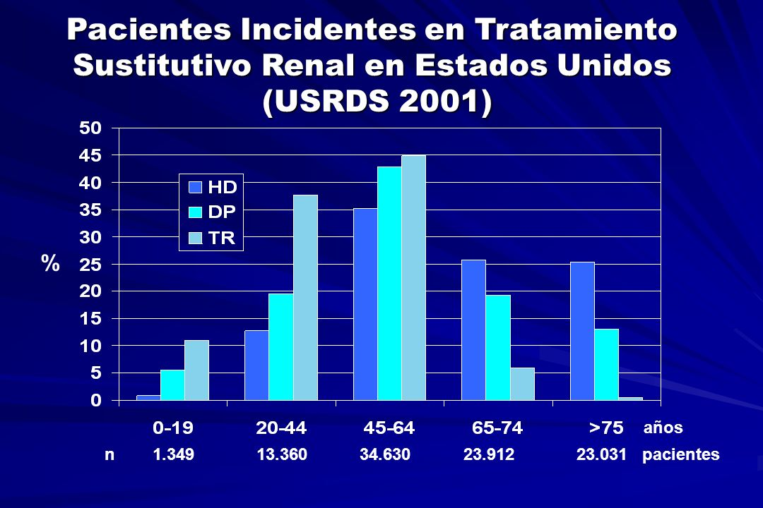 Pacientes Incidentes en Tratamiento Sustitutivo Renal en Estados Unidos