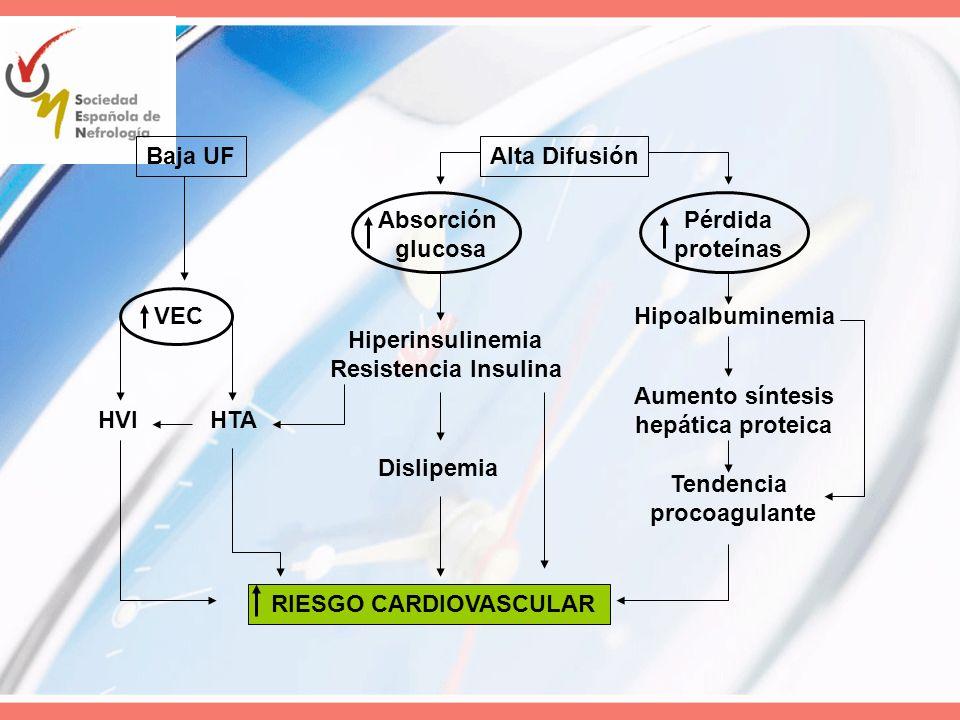 Baja UFAlta Difusión. Absorción. glucosa. Pérdida. proteínas. VEC. Hipoalbuminemia. Hiperinsulinemia.