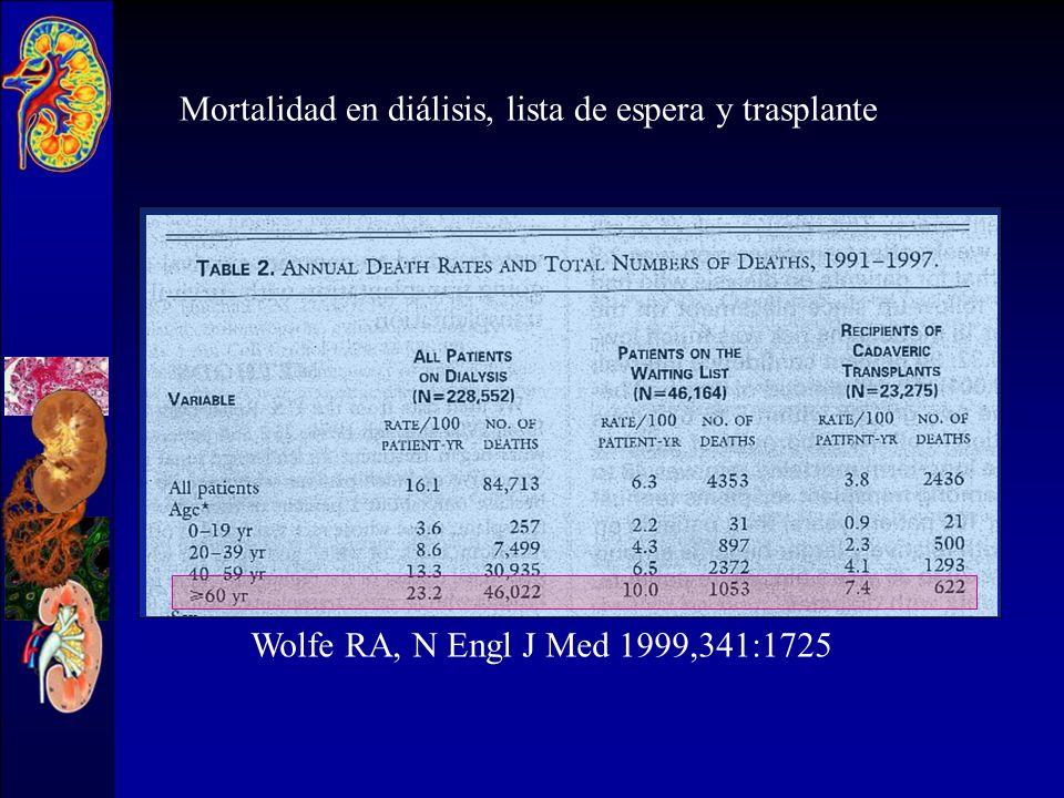 Mortalidad en diálisis, lista de espera y trasplante