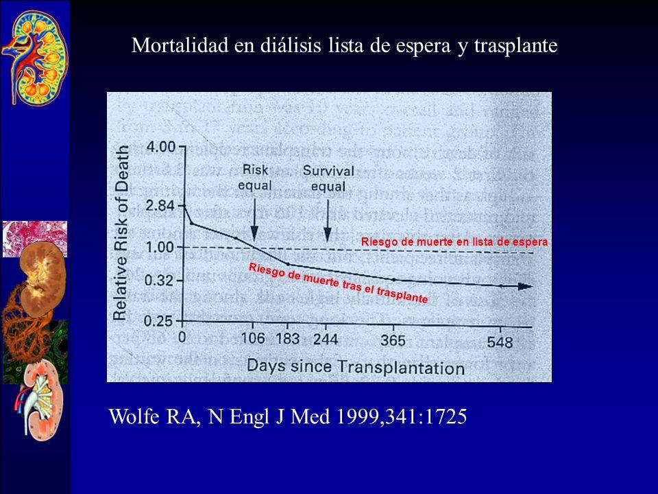 Mortalidad en diálisis lista de espera y trasplante