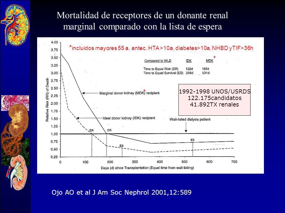Mortalidad de receptores de un donante renal