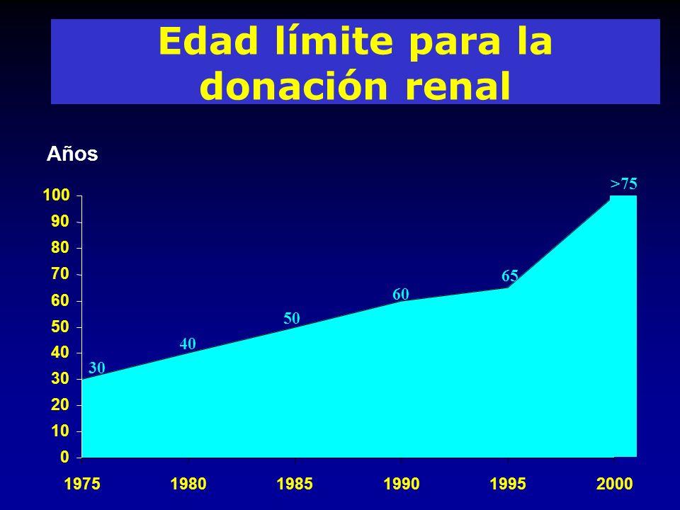 Edad límite para la donación renal