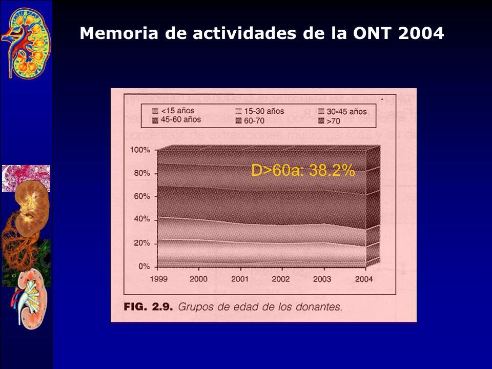 Memoria de actividades de la ONT 2004