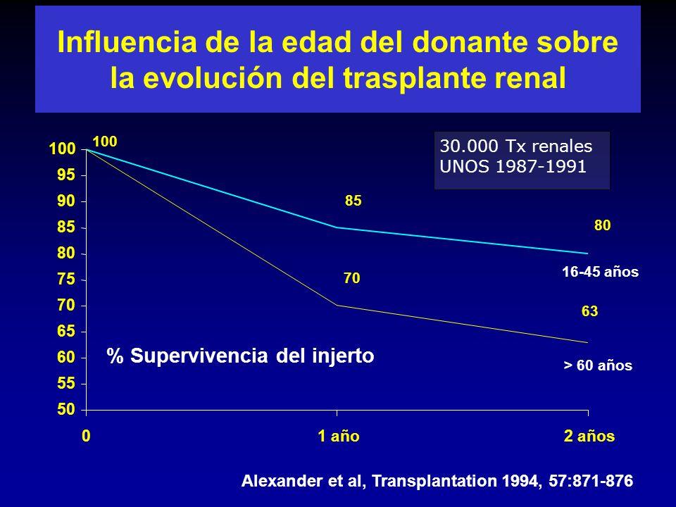 Influencia de la edad del donante sobre la evolución del trasplante renal