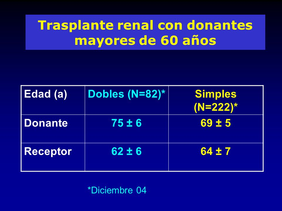 Trasplante renal con donantes mayores de 60 años